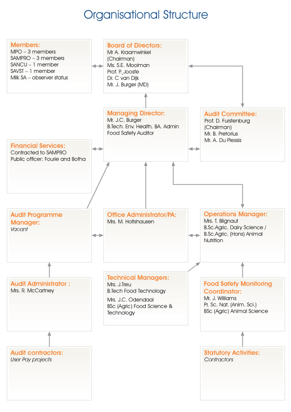 DSA organogram0116